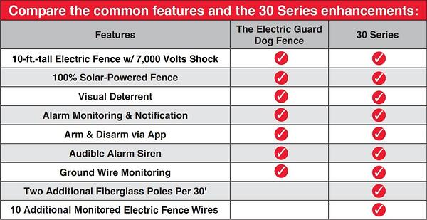 The Electric Guard Dog 30 Series