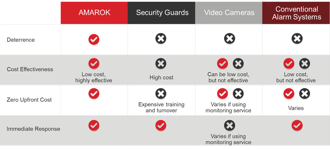 AMAROK_Security_vs_the_Competition_Chart